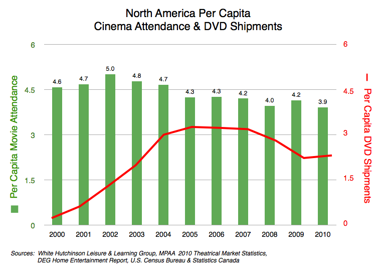 Capita movie attendance and dvd shipments on the decline randy white
