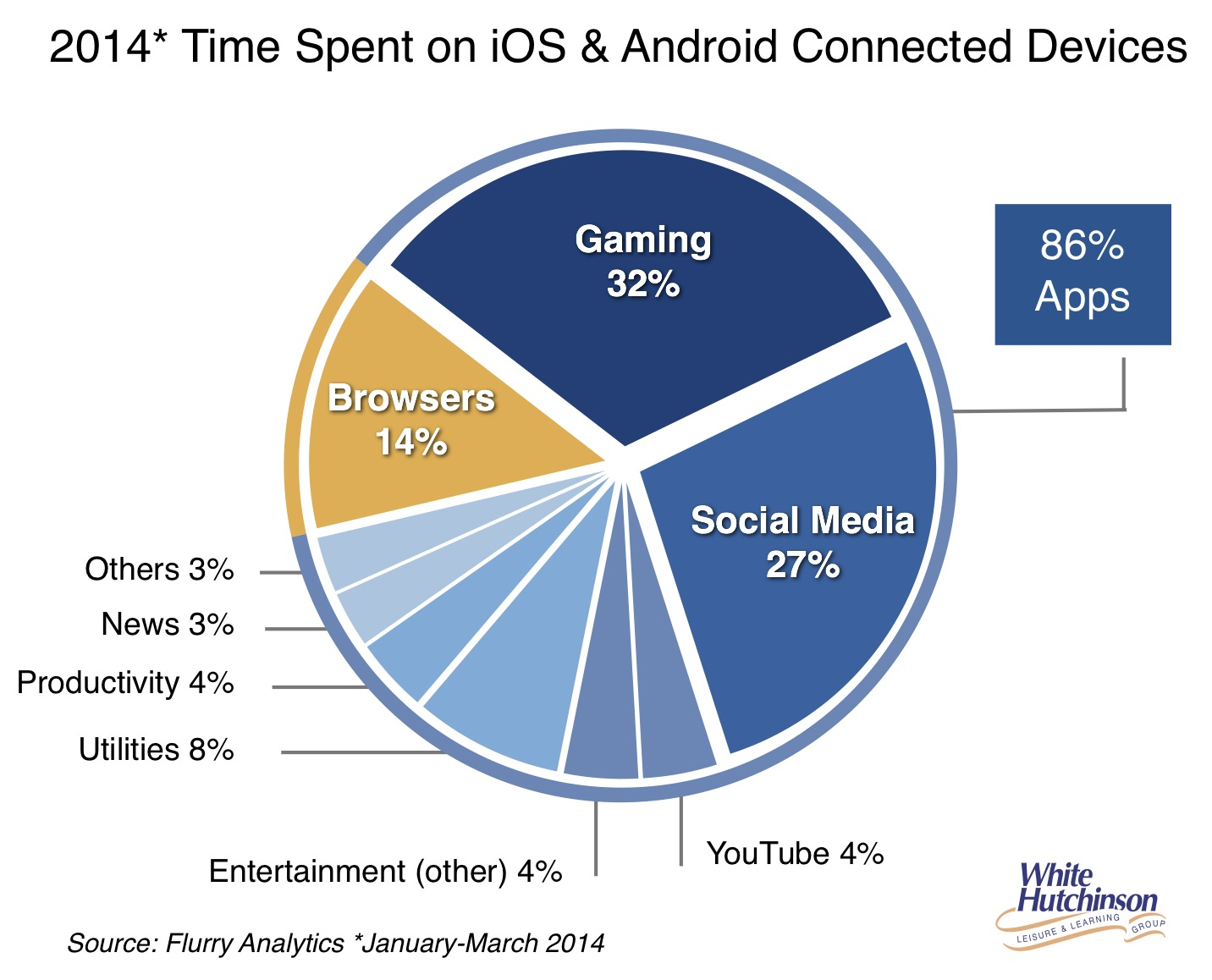 2014 time spent on smartphones:mobile
