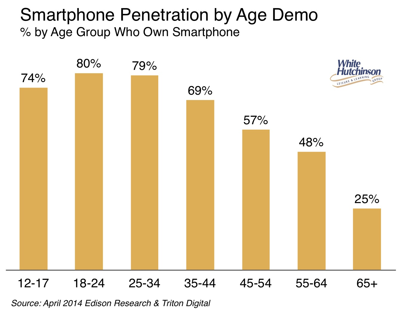 Smartphone penetration by age