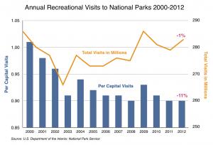 National park visits 2000-2012