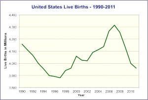 US births 1990-2011