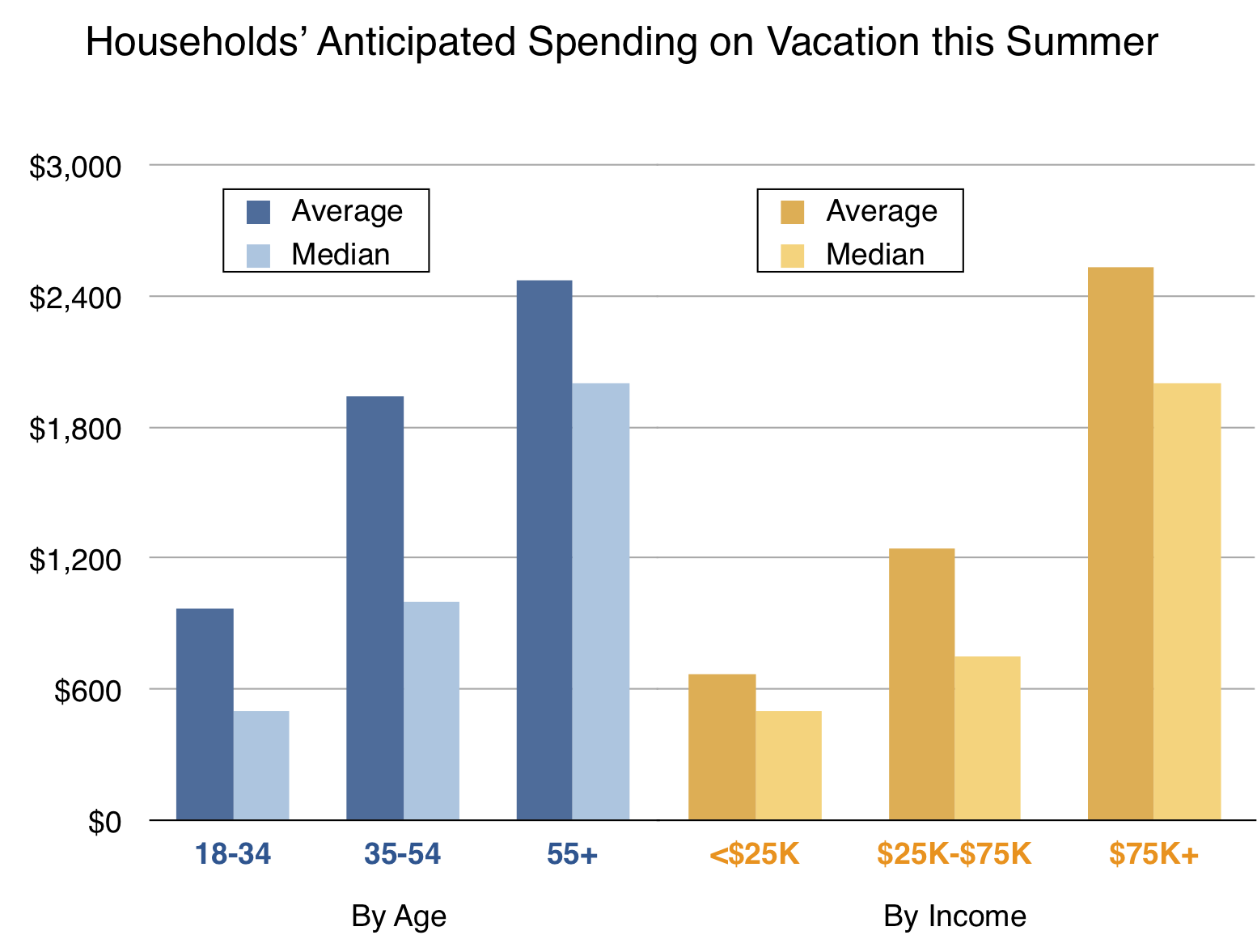 Household spending on vacation