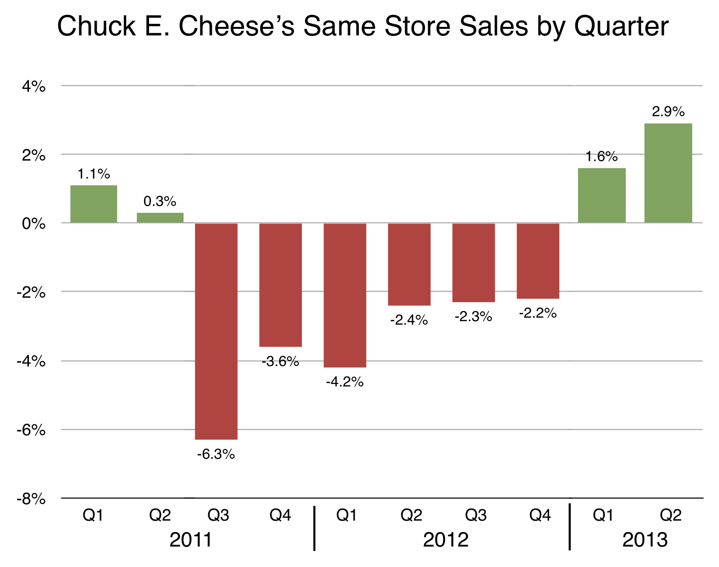 CEC qrtly comparable store sales