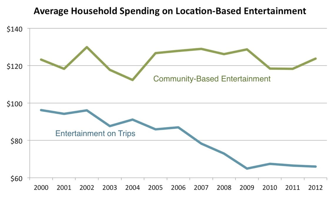 00-12 entertainment spending CEX & Trips
