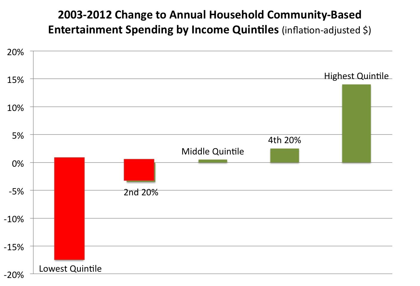 Entertainment quintile spending change 2003-2012