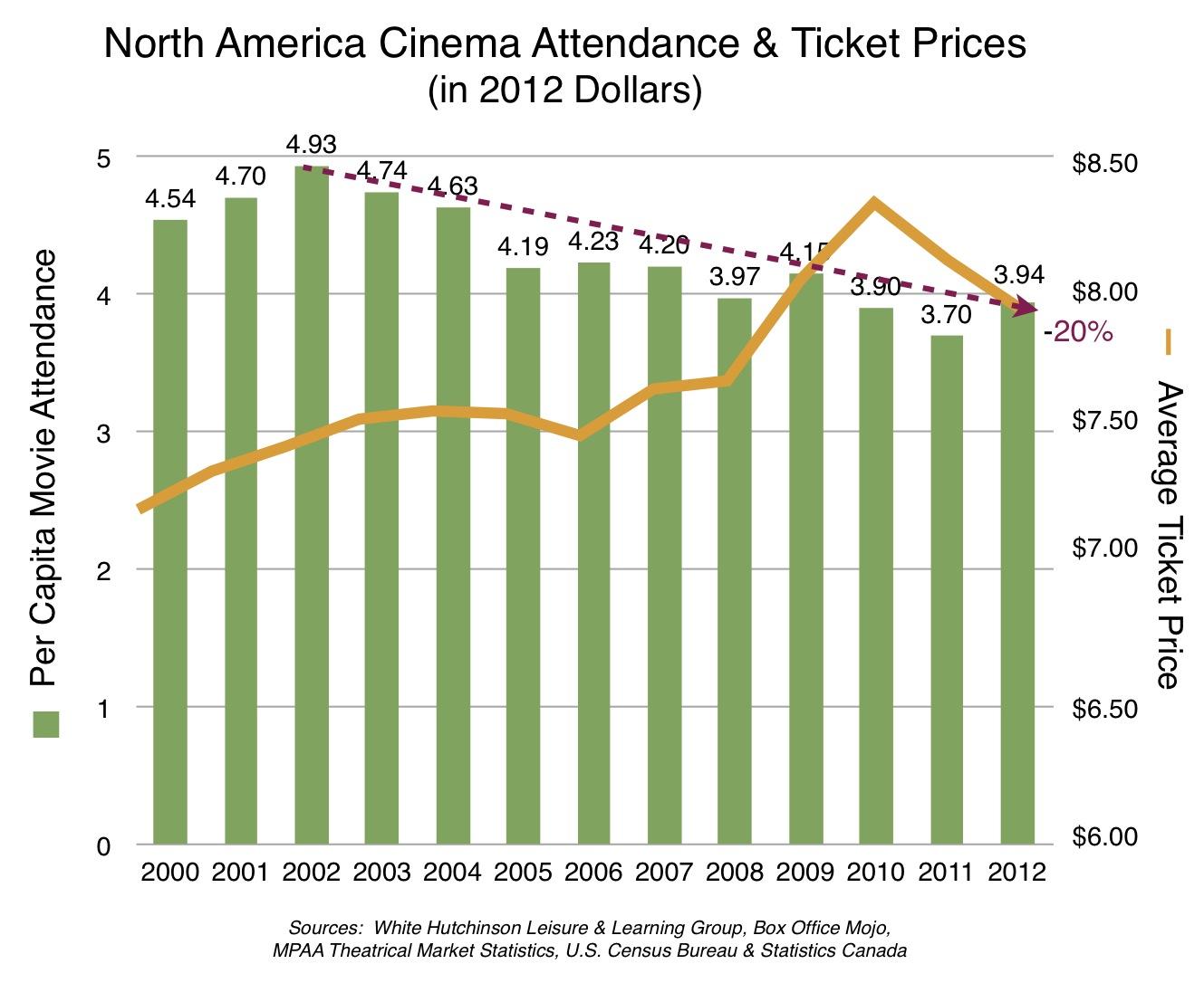cinema box office decline trend