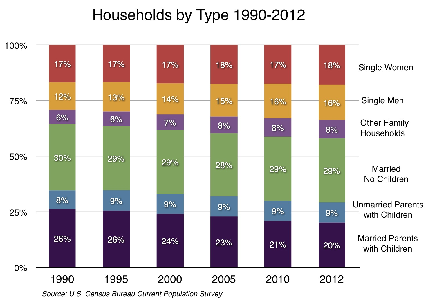 Households by type 2000-2012