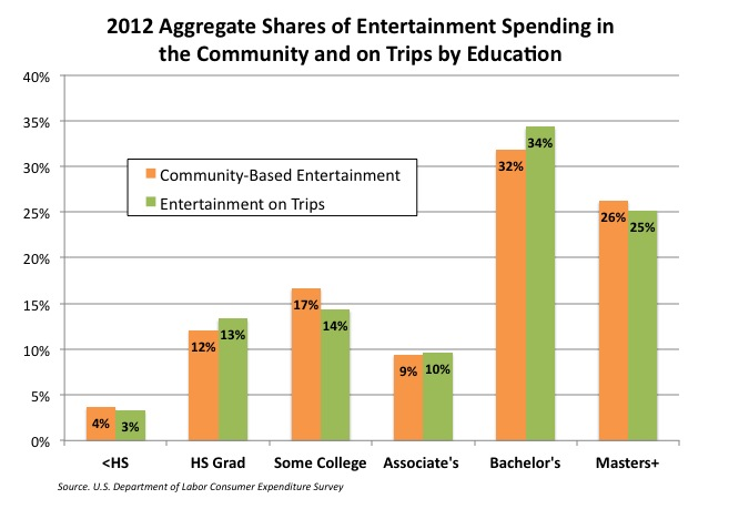 Entertainment shares education 2012