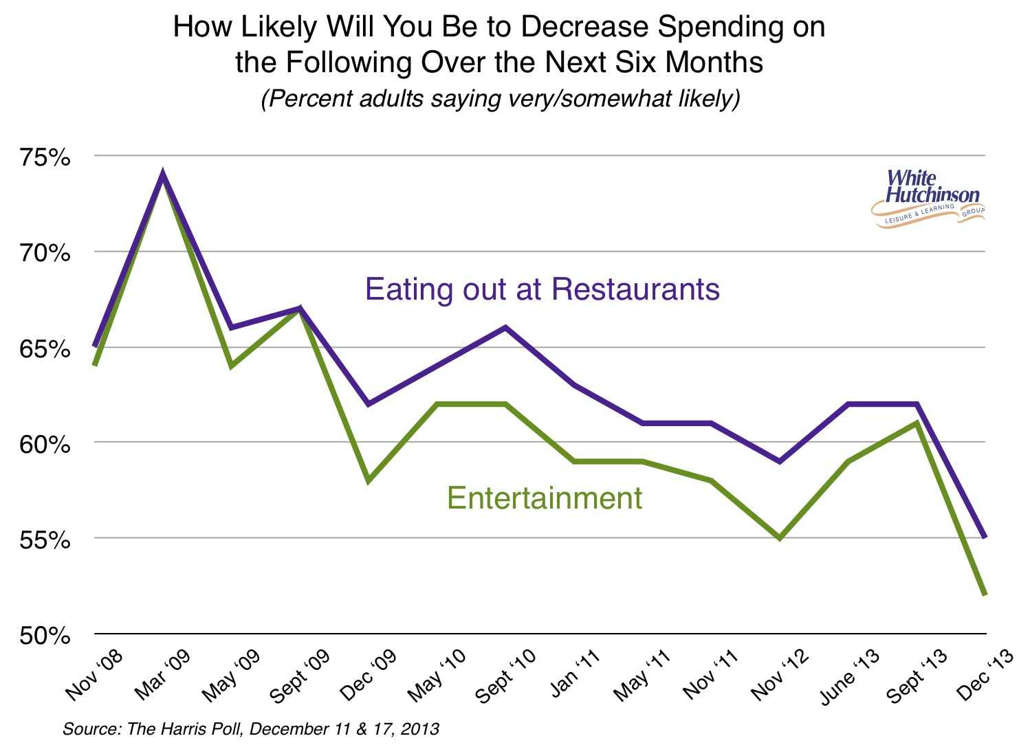 Spending Reduction Food & Entertainment