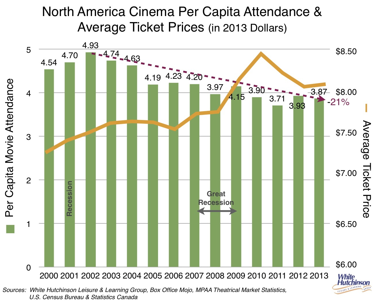 cinemaboxoffice2012attendance decline