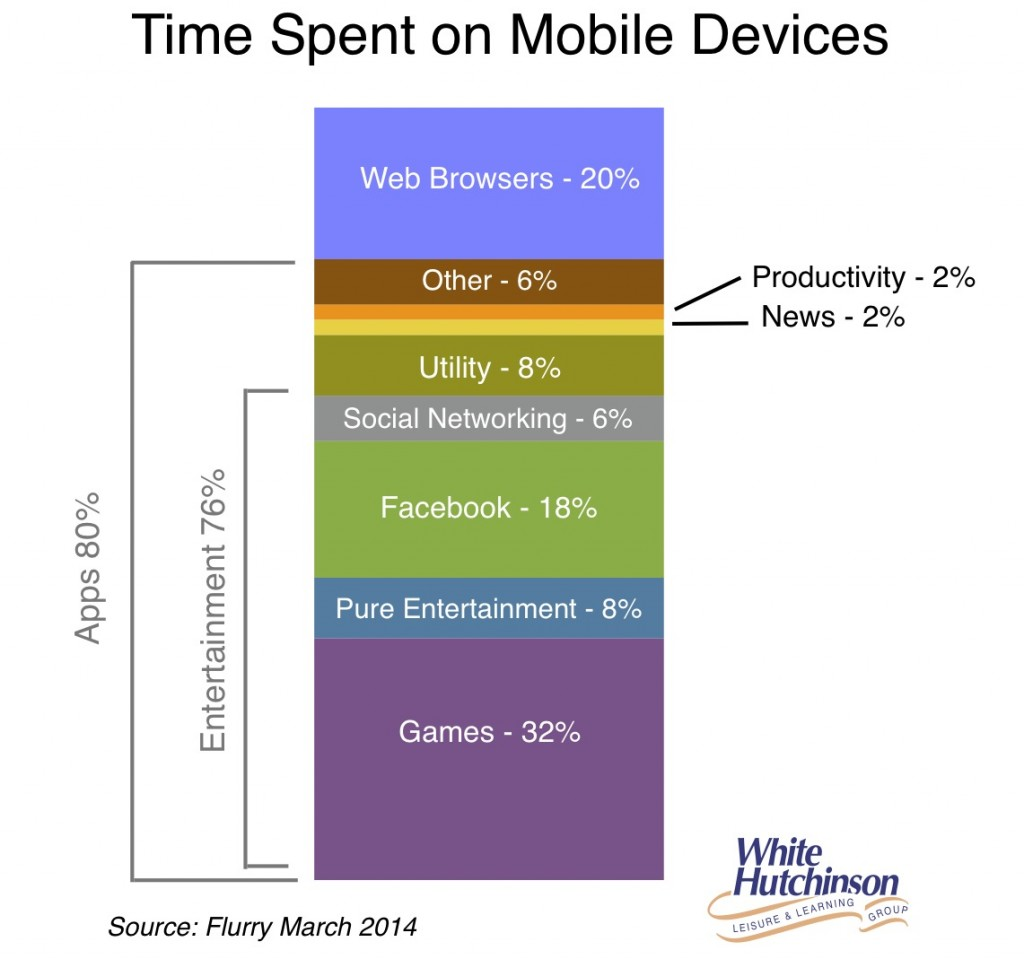 Time spent on mobile devices mar'14