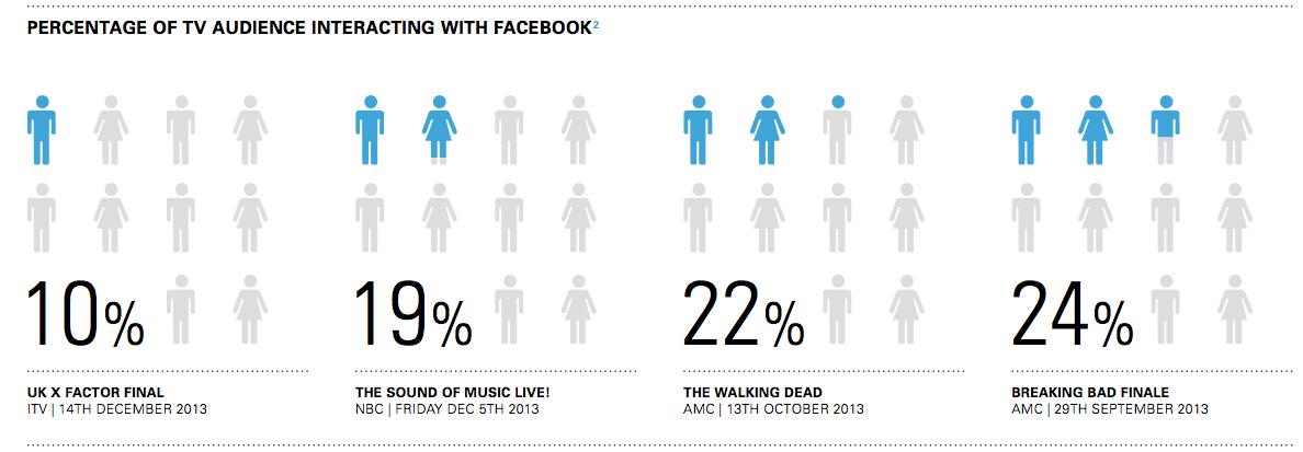 Percent interacting Facebook