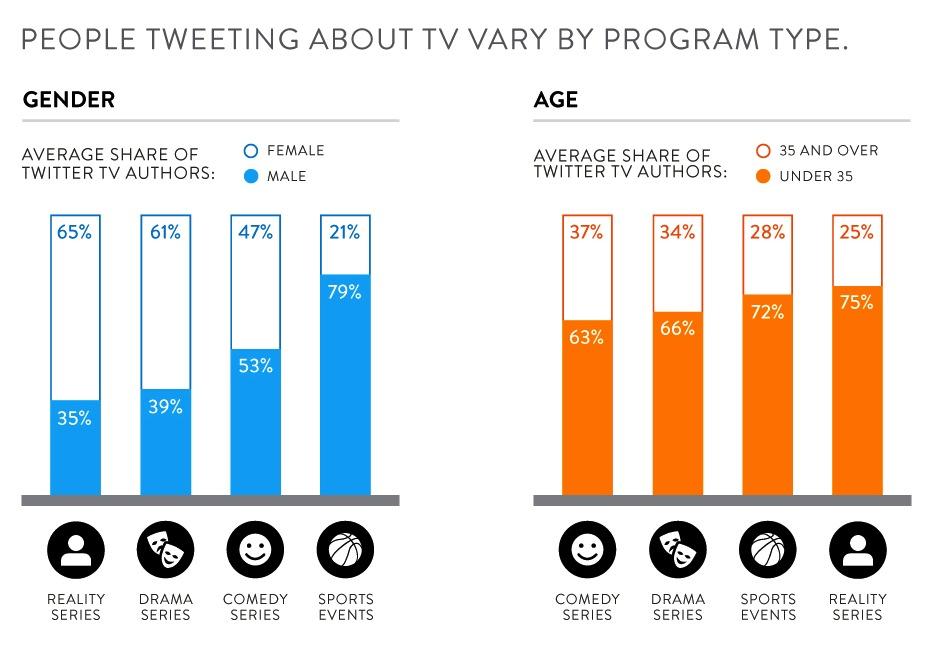 Tweeting chart