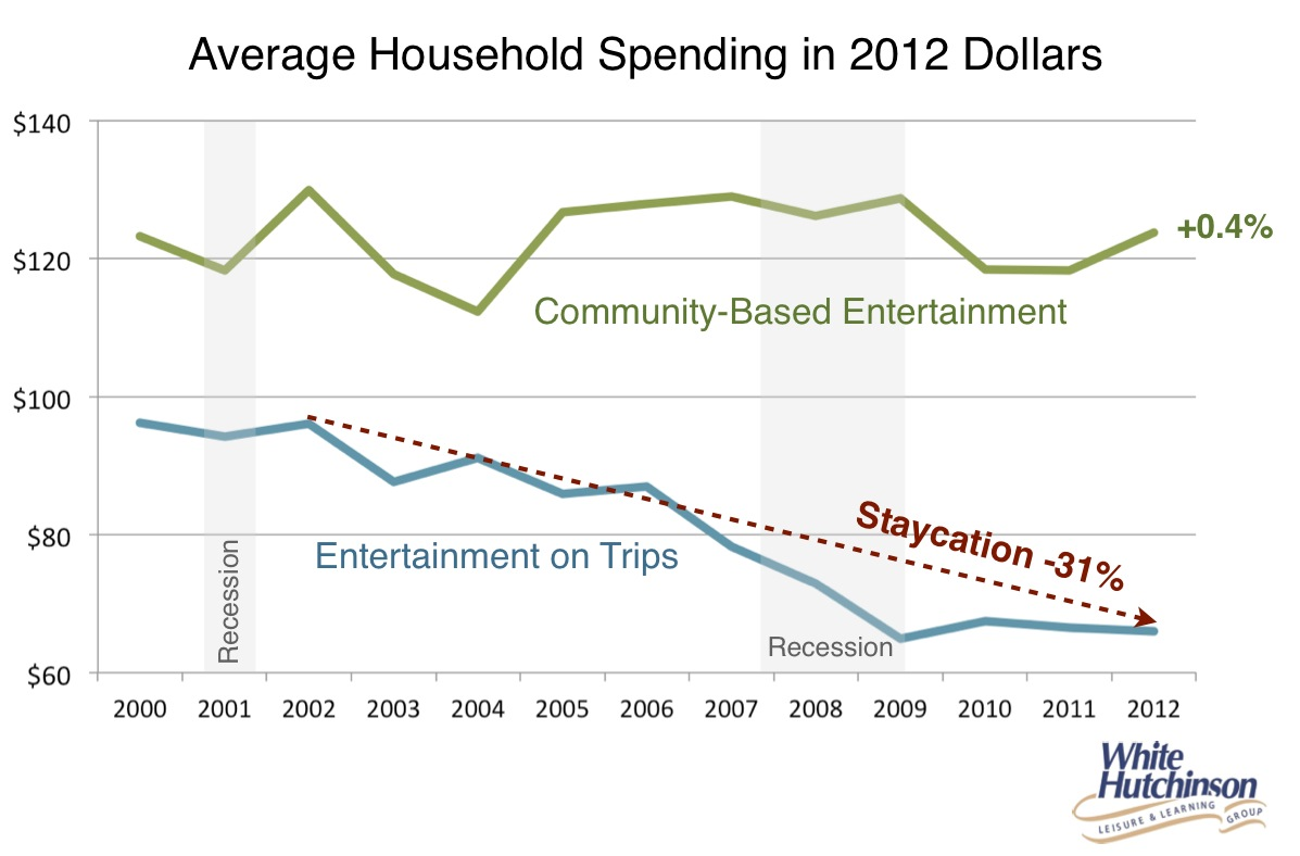 entertainment spending trips staycation