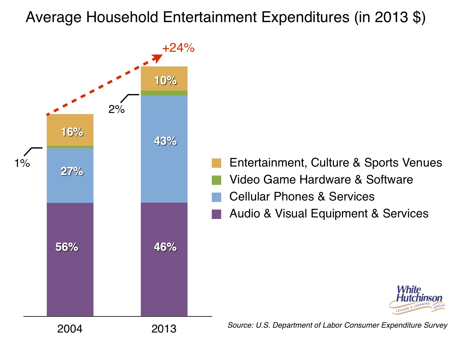 Average household entertainment expenditures 2004 & 2013