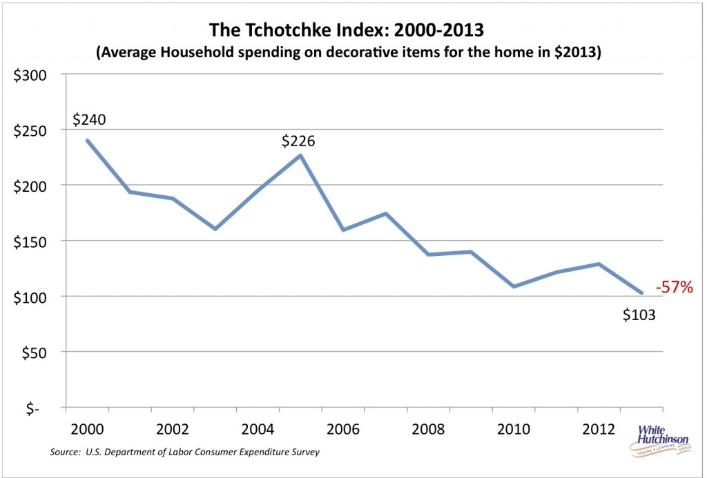 tchotchke index