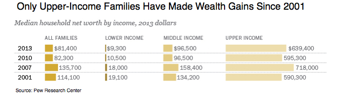 PEW wealth gains since 2001
