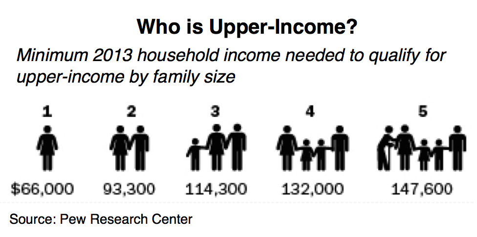 Upper Income graphic