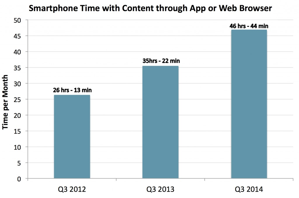 Smartphone content time on app or web browser copy