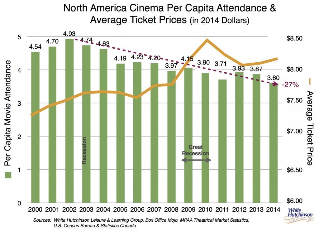 movie box office 2000-2014 attendance ticket price copy