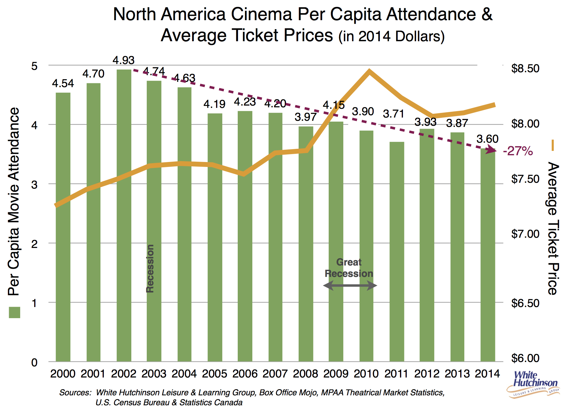 Movie Attendance Continues Its 12 Year Decline Randy White