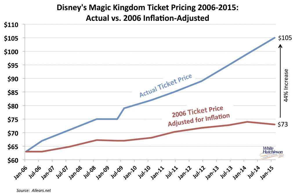Magic Kingdom price increase & attendance 2006-2015