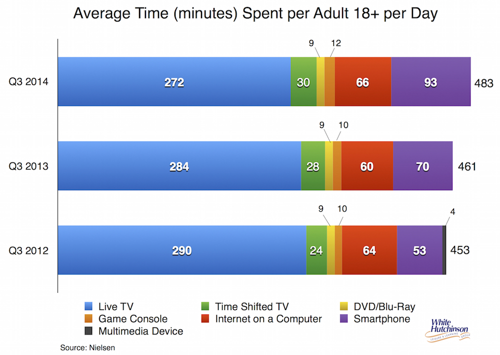Time spent on digital leisure '12-'14 copy