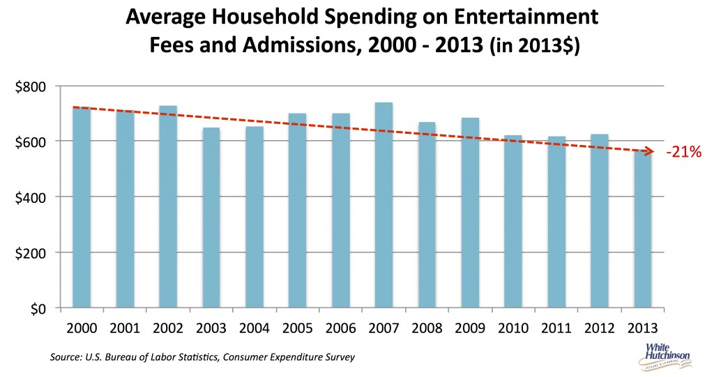 Average household spending on entertainment fees admissions copy