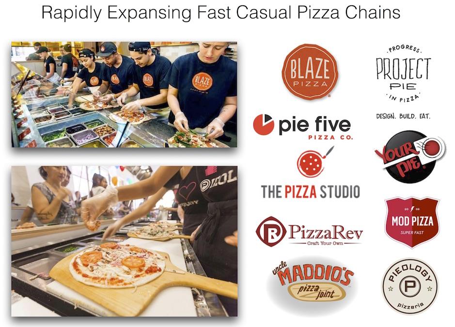 Fast casual pizza chains FECs