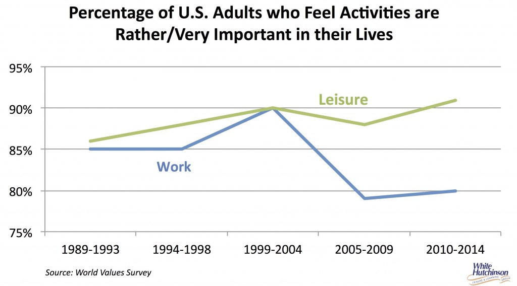 Importance of work and leisure