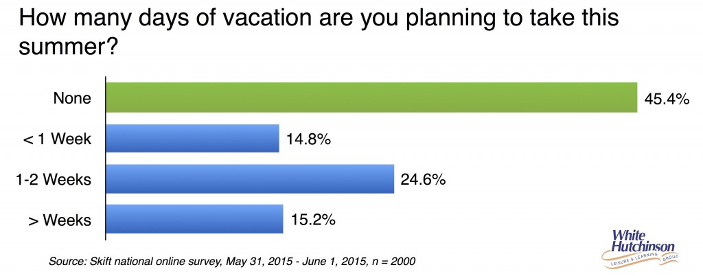 Summer vacations plans 2015 2