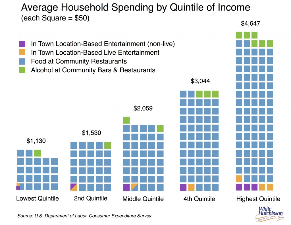 food alcohol & entertainment by income quintile