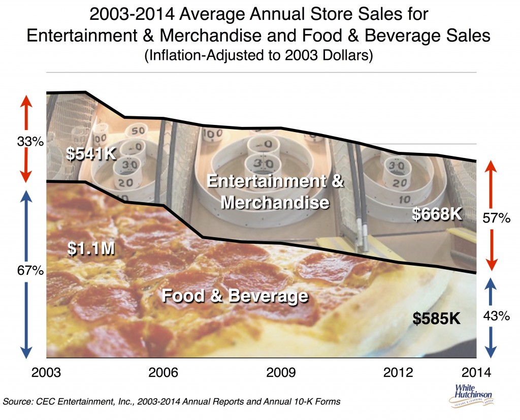 CEC food & beverage sales