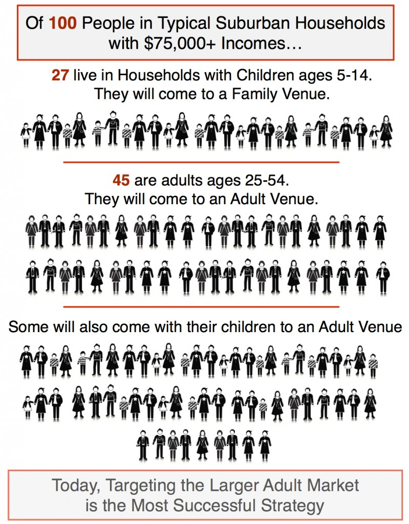 Family vs adult venues infographic copy
