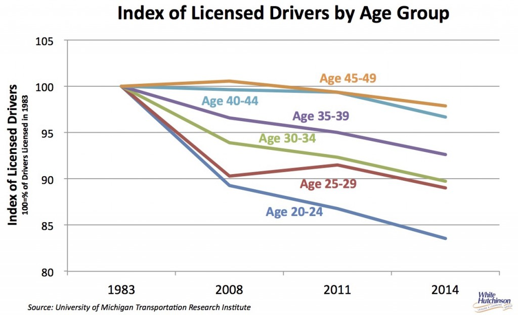Decrease in licensed drivers