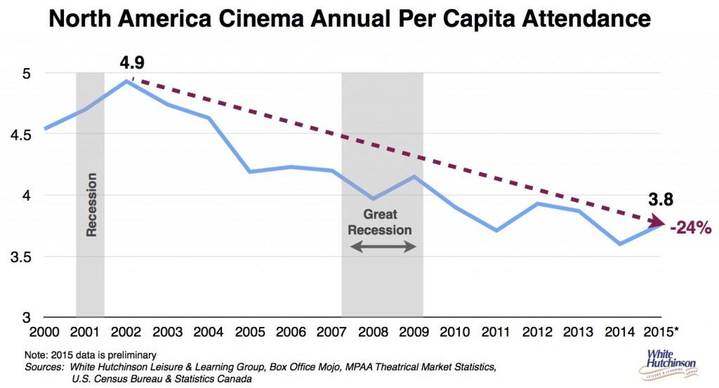 Cinema per capita attendance 00-15