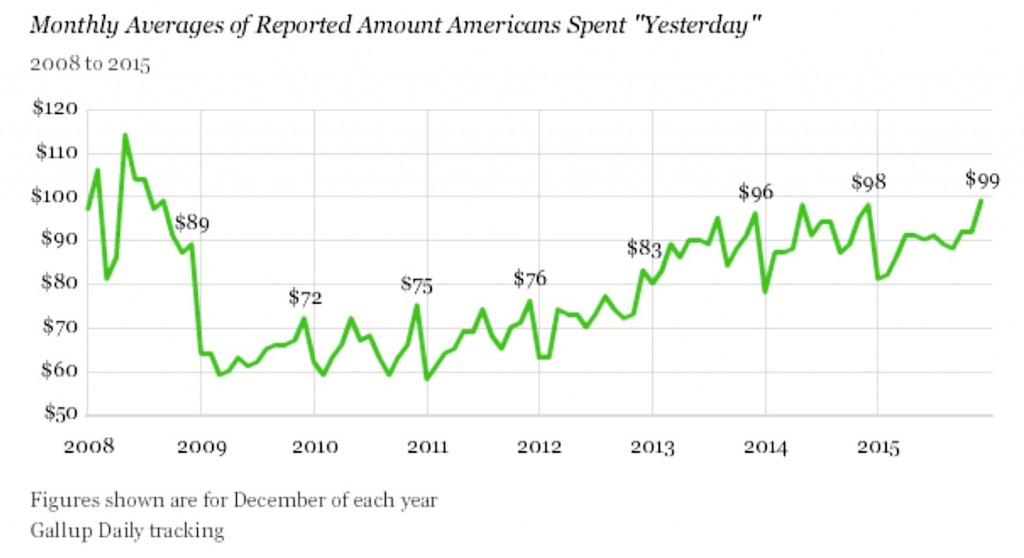 Gallup daily spending chart