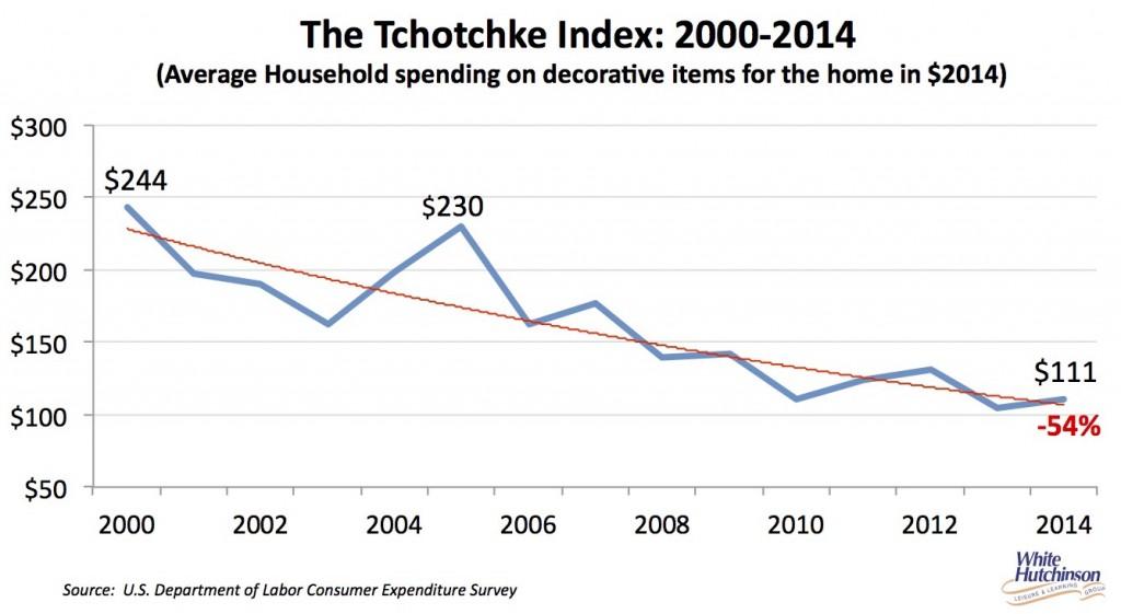 Tchotchke index 2014