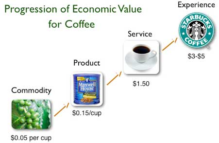 De materia prima a experiencia: el caso Starbucks