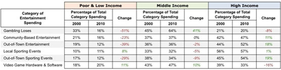 Trends in middle-class entertainment spending - Leisure e-Newsletter