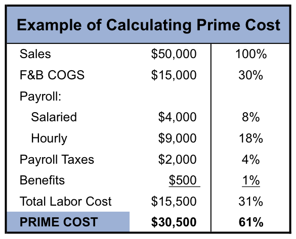 Prime Time Knowing The Prime Cost Formula Can Keep Your