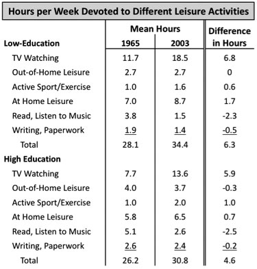 leisure time research paper
