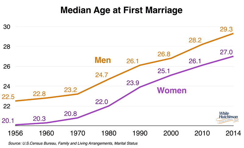 Average age of dating before marriage