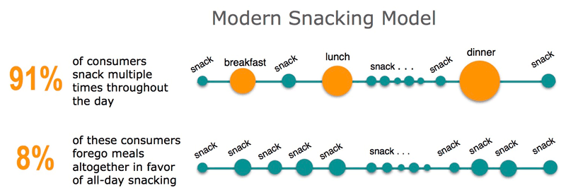 The Definition Of What A Snack Is Has Changed.