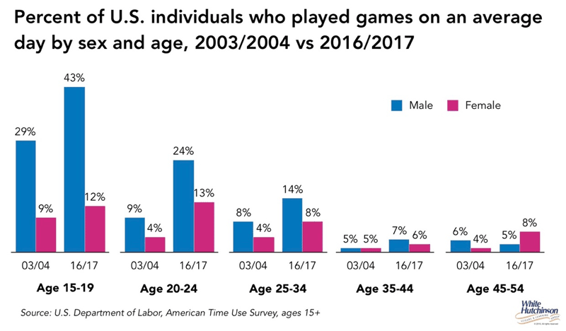 Take a look at the average American gamer in new survey ...